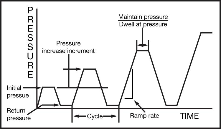 Mode 1: Linear Ramp Mode