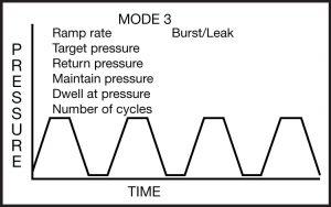 Mode 3: Fatigue Mode