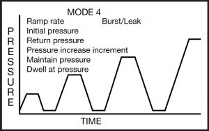 Mode 4: Incremental Increase Mode